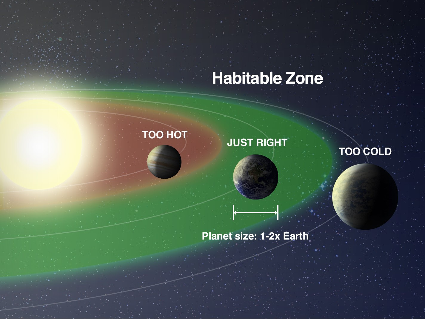 https://exoplanets.nasa.gov/the-search-for-life/habitable-zones/